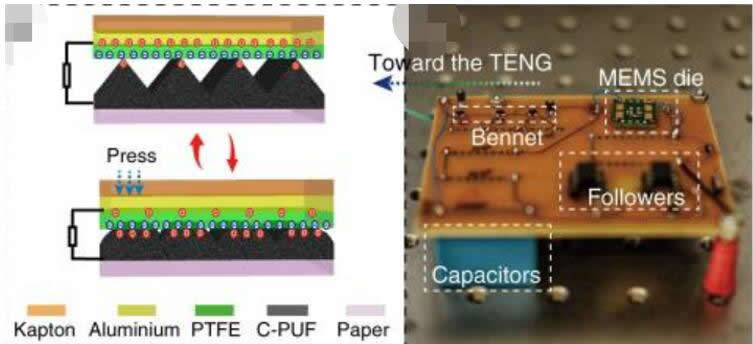(左)由Kapton聚酰亚胺薄膜、聚四氟乙烯(PTFE)、铝、导电聚氨酯泡沫(C-PUF)和纸构成的TENG示意图和运行原理;(右)调理电路PCB板