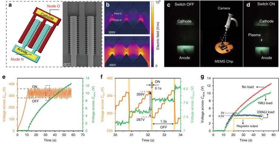MEMS固定式等离子体开关的结构示意图和扫描电镜图,及其电学特性