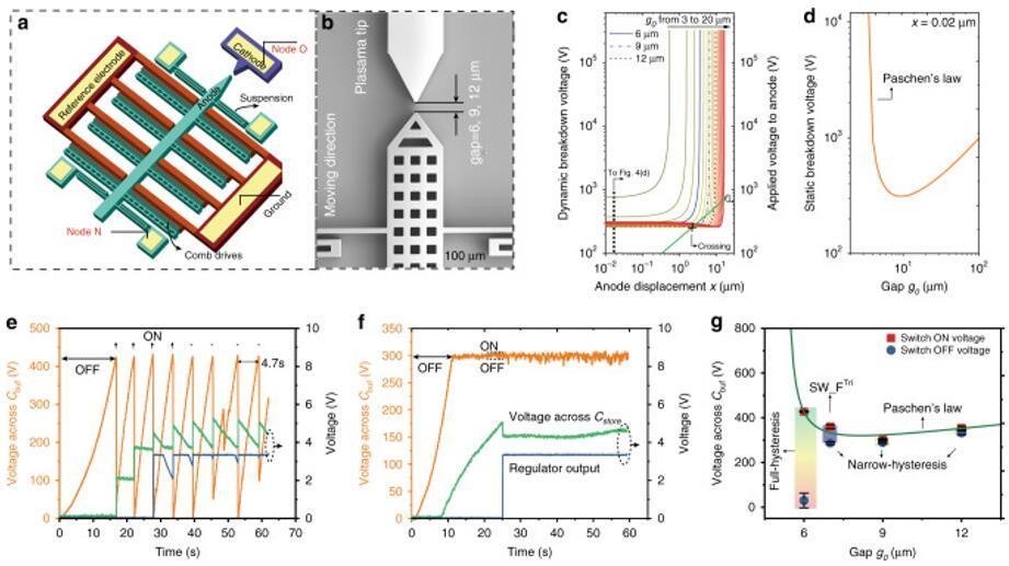 MEMS可动等离子体开关的结构示意图和扫描电镜图,及其电学特性