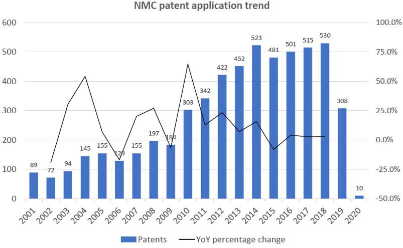 NMC专利申请趋势