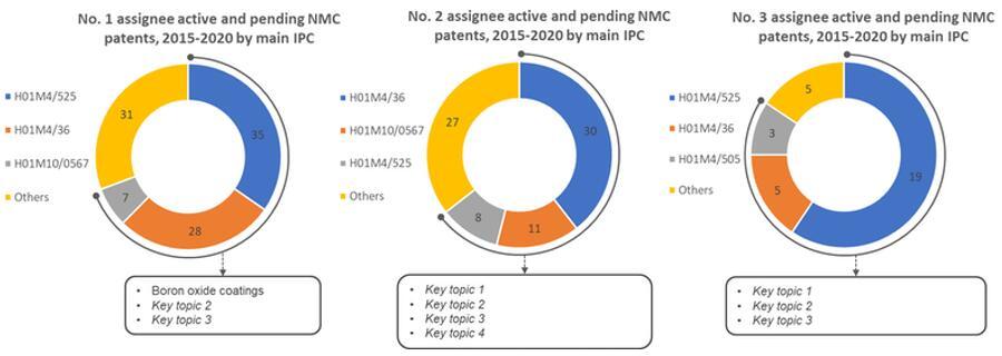 NMC专利申请人TOP 3的国际专利分类号(IPC)对比分析