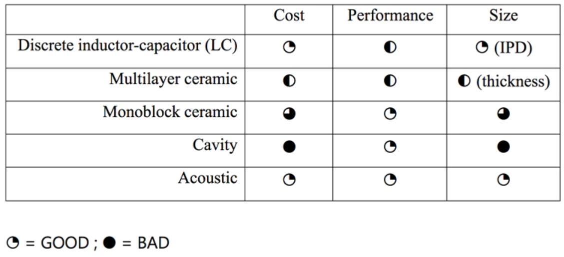 射频滤波器的结构类型(成本、性能、尺寸比较)