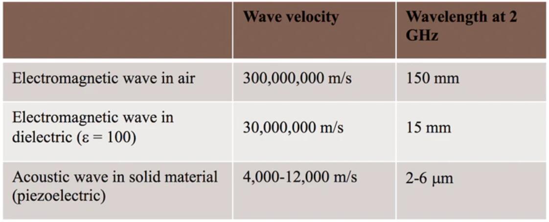 电磁波和声波在不同介质中的传播速度和波长(@2GHz)
