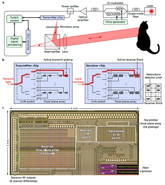 首款由512像素组成的大尺寸相干探测器阵列及固态3D成像架构