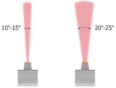瑞识超窄光VCSEL出光效果(左)与常见VCSEL出光效果(右)对比