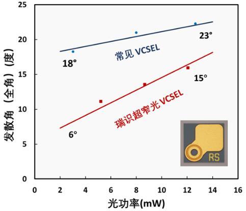 瑞识超窄光VCSEL(下)与常见VCSEL(上)在不同光功率下的发散角(全角)实测