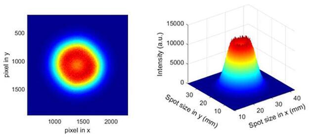 瑞识超窄光VCSEL在10mA驱动电流下的光斑表现实测