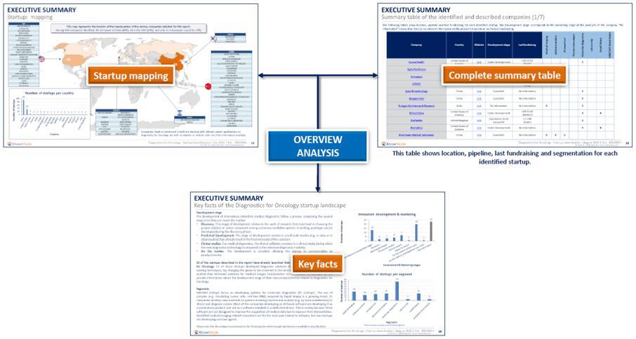 癌症诊断专利分析概览