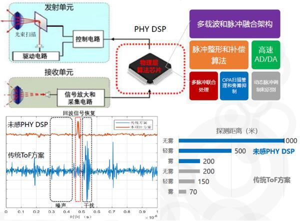 未感科技用先进算法赋能激光雷达