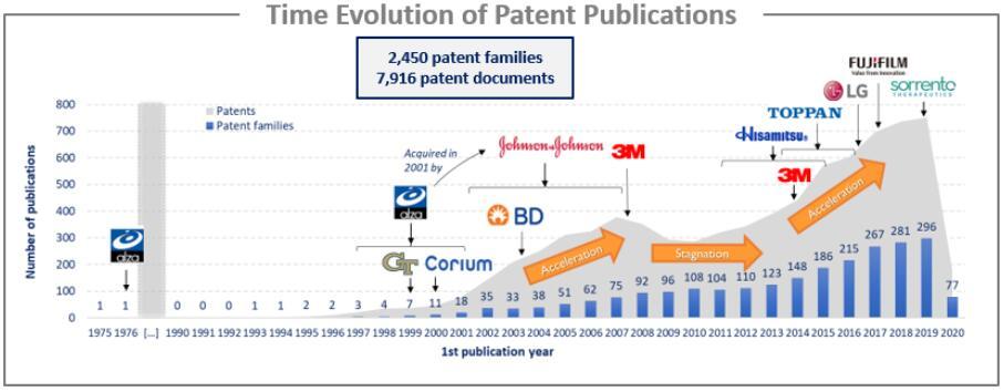 给药应用的微针专利申请趋势