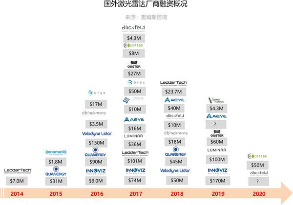 国外激光雷达厂商融资概况(来源:麦姆斯咨询)