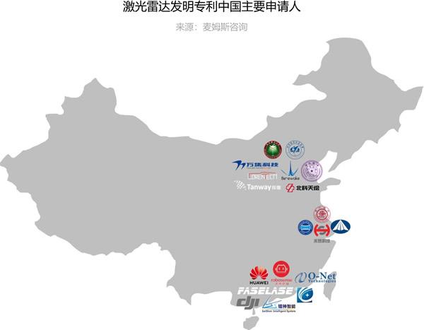 激光雷达发明专利中国主要申请人(来源:麦姆斯咨询)