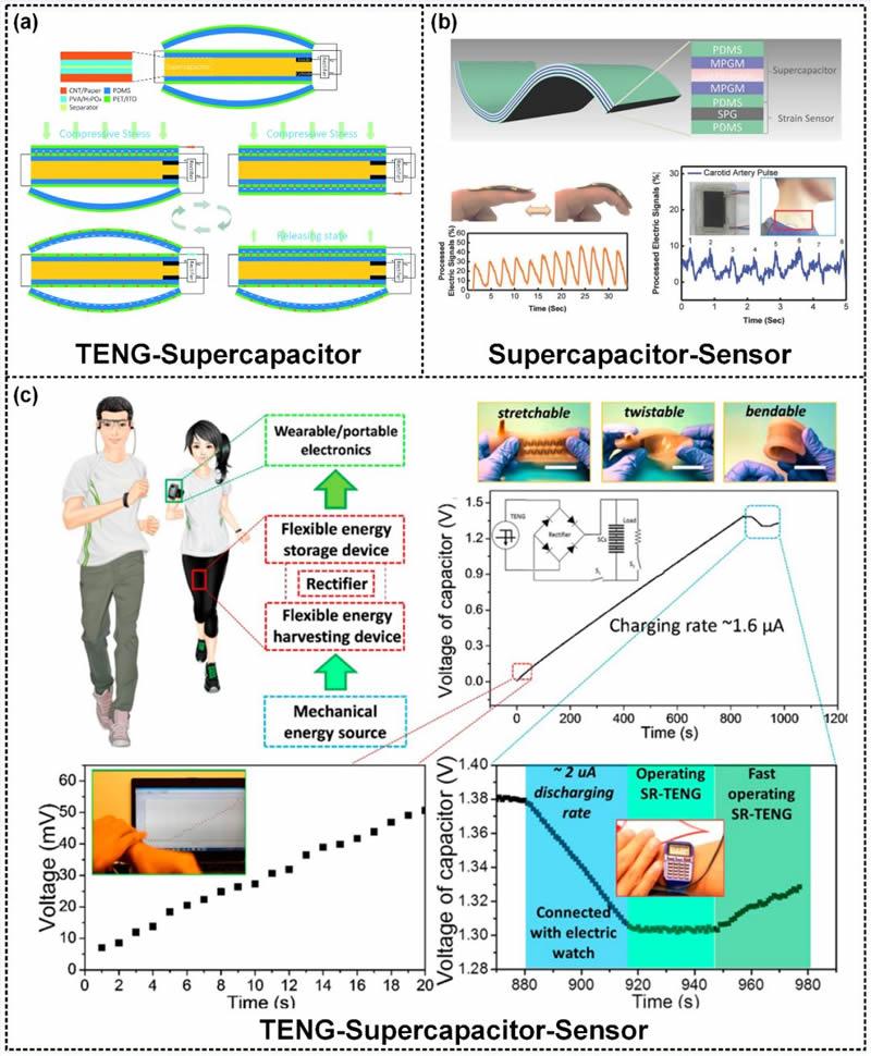 基于摩擦纳米发电机的自驱动可穿戴传感系统