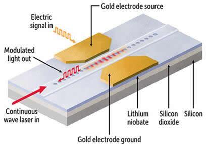 Qiang Lin实验室开发的电光调制器结构示意图