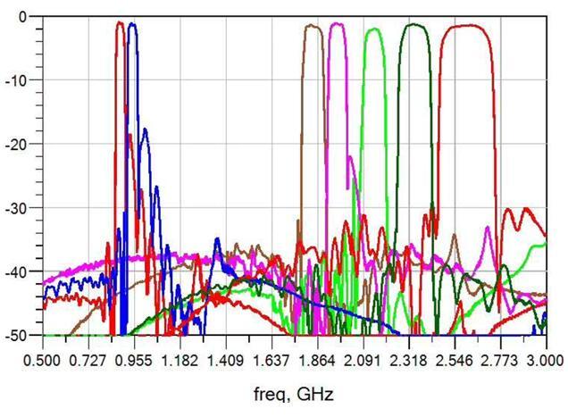 宙讯科技DiFEM产品测试结果