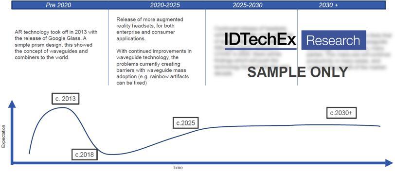 光波导技术发展趋势
