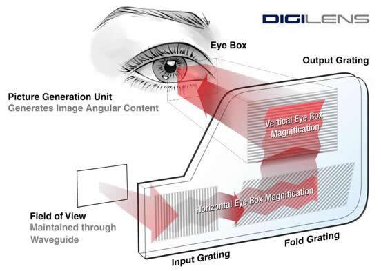 案例:Digilens波导结构