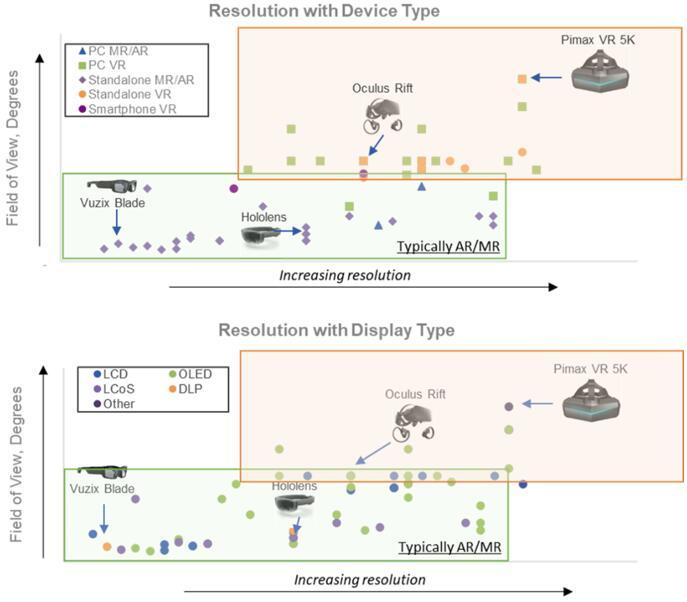 各类扩展现实设备微显示技术的分辨率和视场角