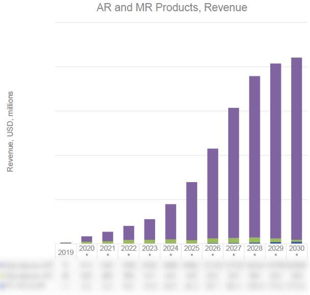 2020~2030年AR/MR产品市场规模预测