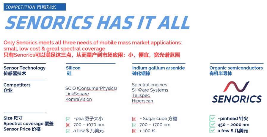 赛诺瑞克的有机半导体材料与其他材料的技术对比