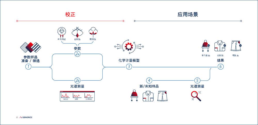 材料传感的工作流程图