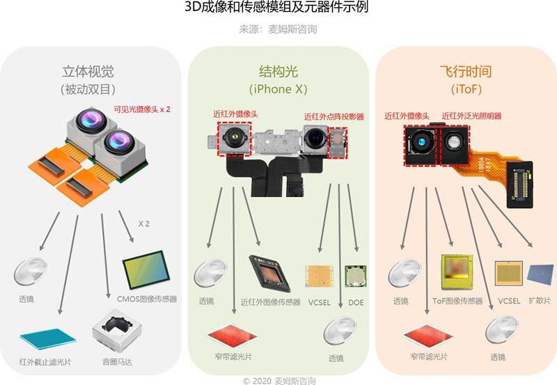 3D成像和传感模组及元器件示例(来源:麦姆斯咨询)