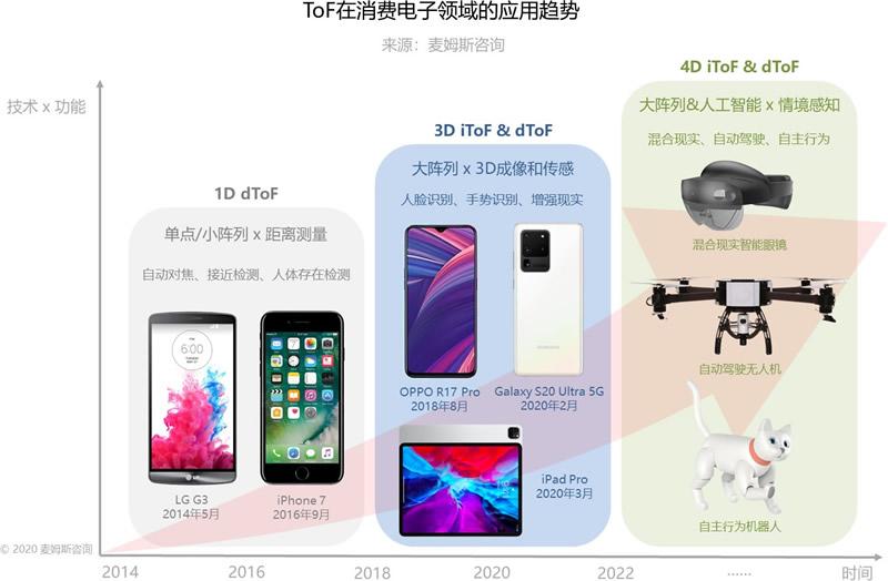 ToF在消费电子领域的应用趋势(来源:麦姆斯咨询)