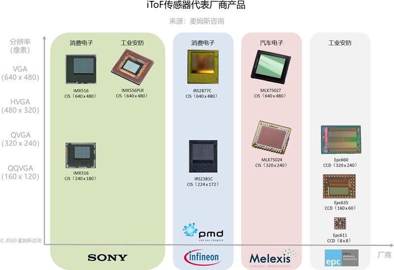 iToF传感器代表厂商产品(来源:麦姆斯咨询)