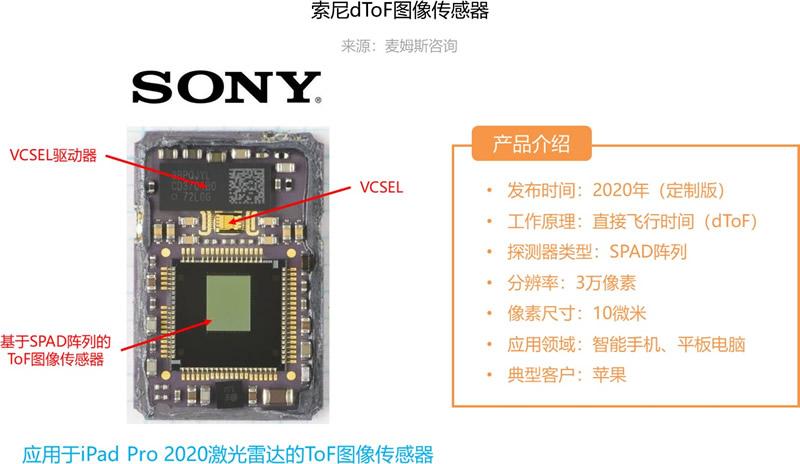 应用于iPad Pro 2020激光雷达扫描仪的索尼dToF图像传感器