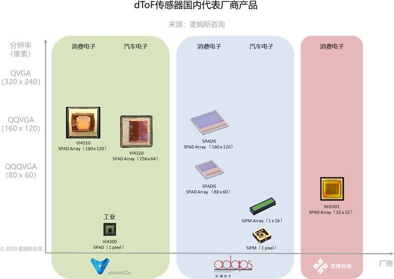 dToF传感器国内代表厂商产品(来源:麦姆斯咨询)