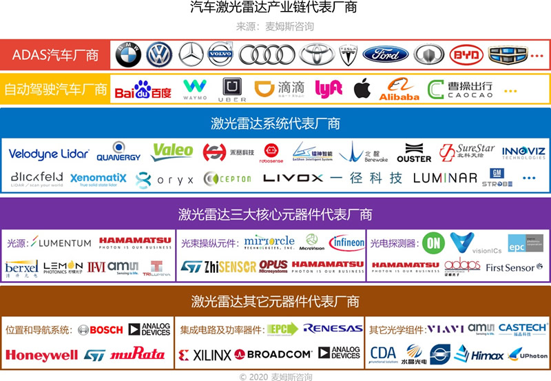 汽车激光雷达产业链代表厂商(来源:麦姆斯咨询)