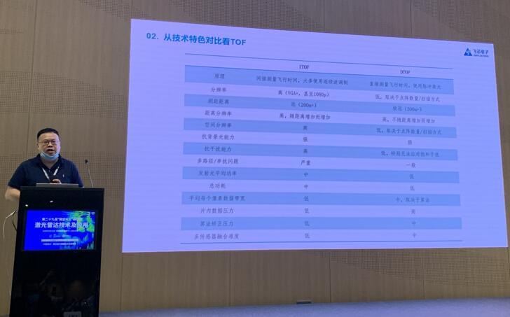 飞芯电子首席执行官雷述宇先生从技术角度深入分析iToF和dToF的优劣势