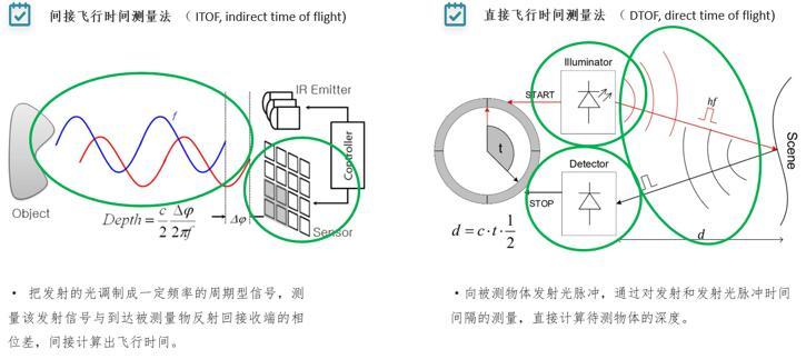 iToF和dToF工作原理对比