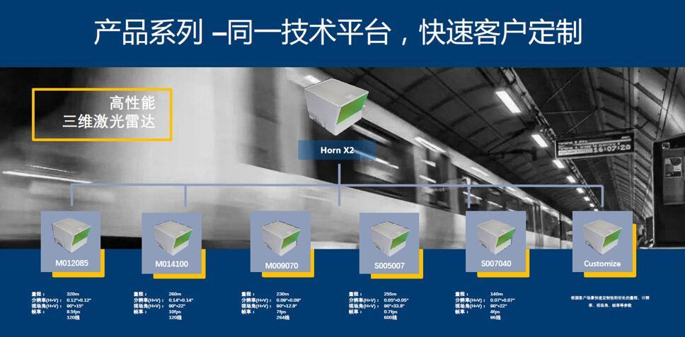 北醒光子Horn-X2产品系列展示