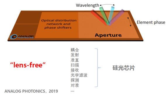 硅光芯片的本质:无透镜