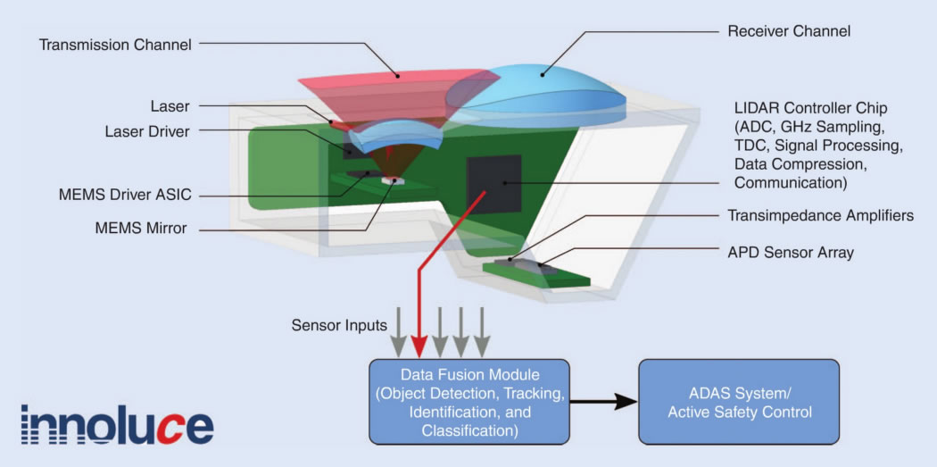一种基于MEMS微镜的激光雷达架构