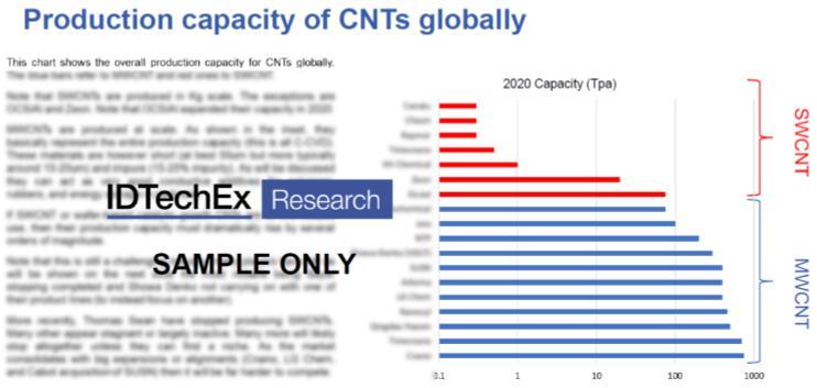 碳纳米管全球产能