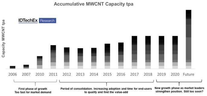 2006~2020年多壁碳纳米管累积产能