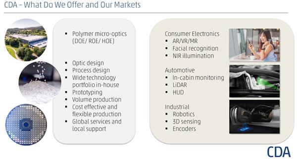 CDA为不同应用领域提供灵活多样的微纳光学产品及服务