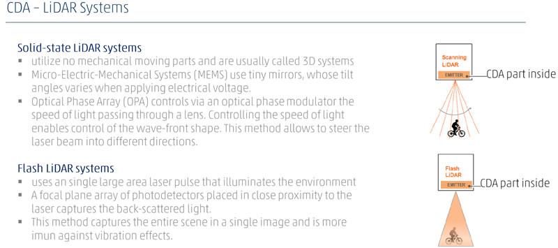 CDA微纳光学元件在激光雷达中的角色