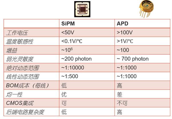 SiPM与APD的参数性能对比