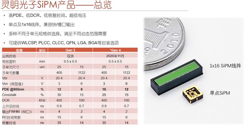 灵眀光子SiPM产品总览