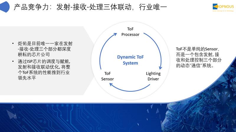 炬佑智能产品竞争力:发射-接收-处理三体联动,行业唯一