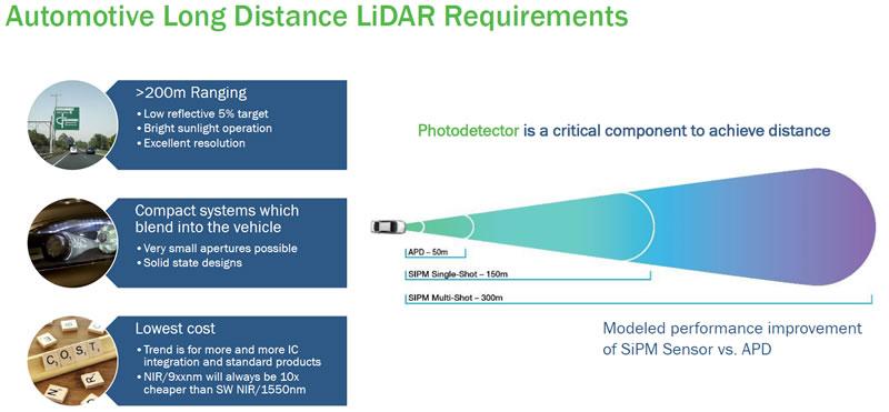 汽车激光雷达对光电探测器的要求:SiPM更能满足远距离测距要求
