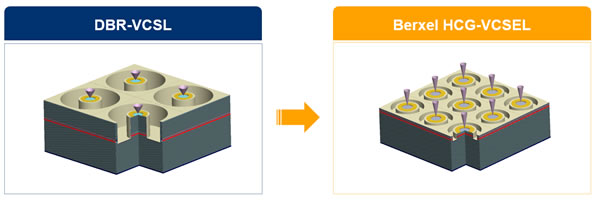 DBR-VCSEL与HCG-VCSEL结构对比,外延层厚度大大降低