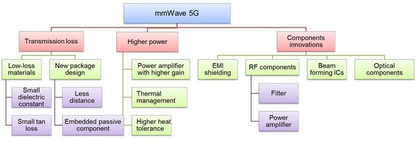 5G毫米波面临的挑战