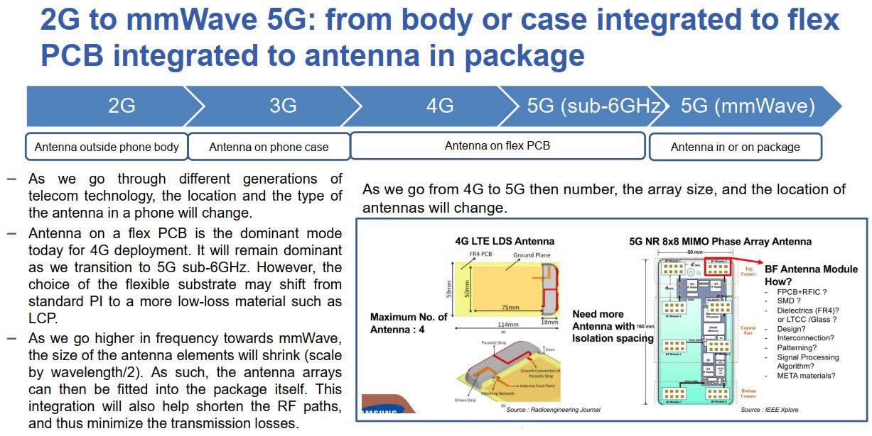 从2G到5G毫米波,手机天线布置的演变