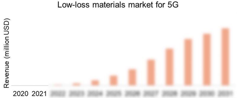 适用于5G通信的低损耗材料市场