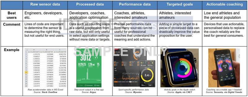 可穿戴传感器数据在不同应用层次的展示