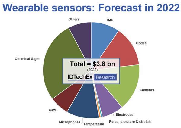 可穿戴传感器市场预测(2022年)